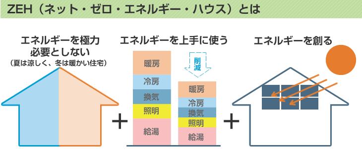 ZEH(ネット・ゼロ・エネルギー住宅)とは