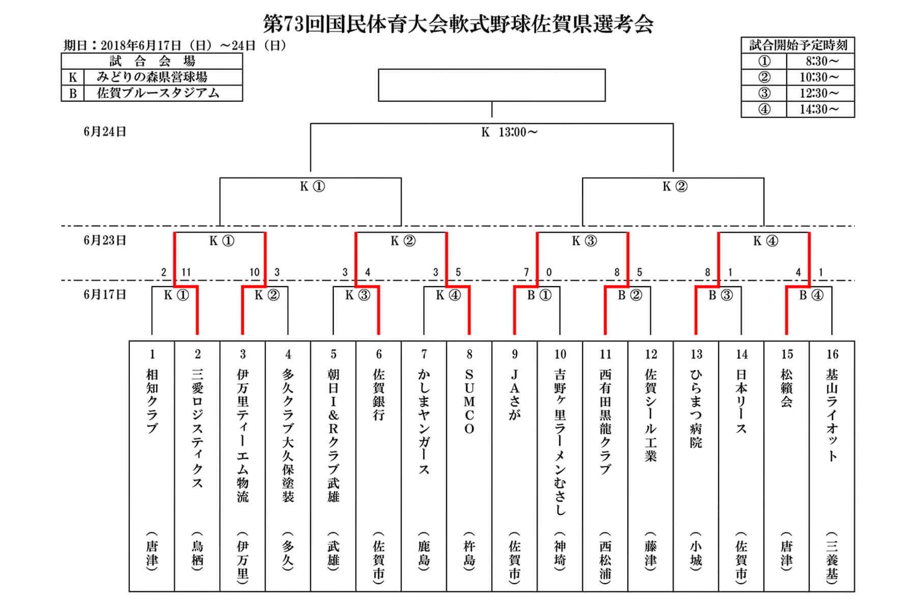 「第73回国民体育大会軟式野球佐賀県選考会」試合結果